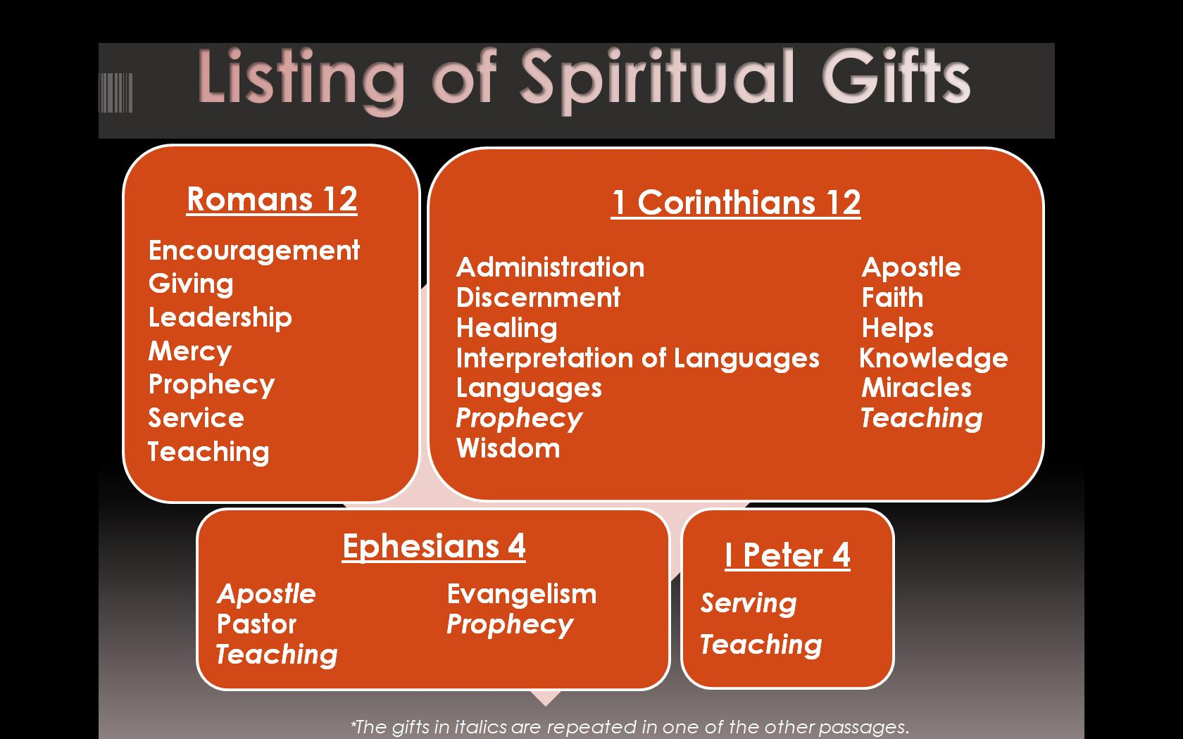 spiritual gifts | follow the light