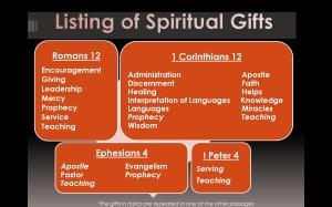 list-of-spiritual-gifts (1)